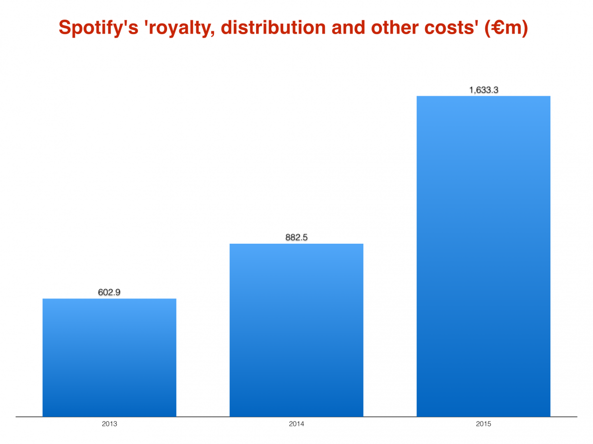 Spotify Royalties pagate