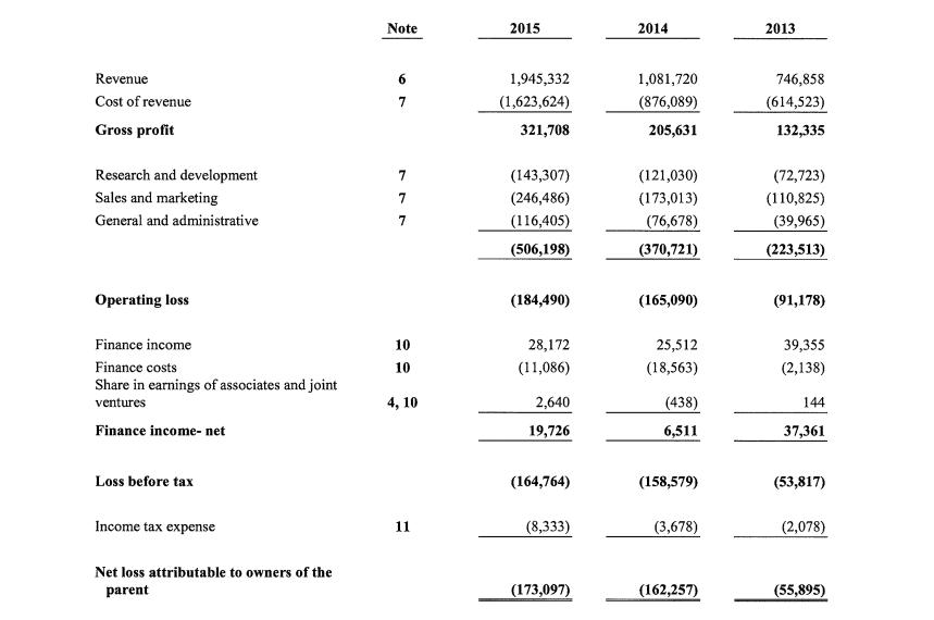 Spotify bilancio anno 2015