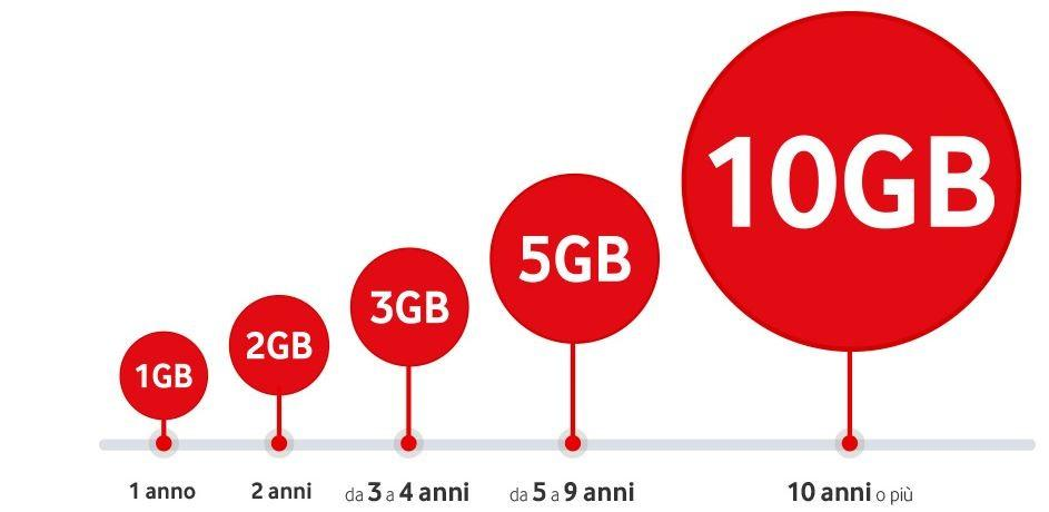 Vodafone GB in regalo