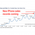 With-a-record-25-of-current-iPhone-users-sporting-a-model-at-least-two-years-old...