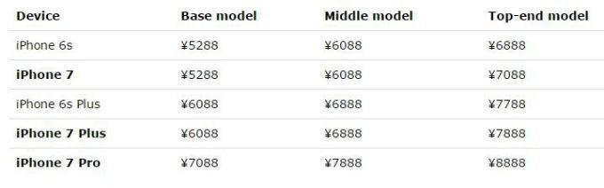 iPhone 7 presunti prezzi