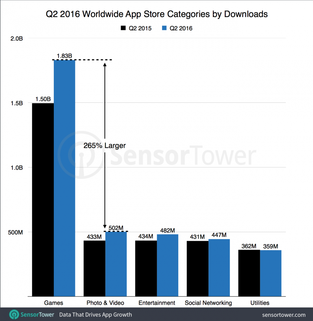 q2-2016-top-five-ios-categories-by-downloads-worldwide