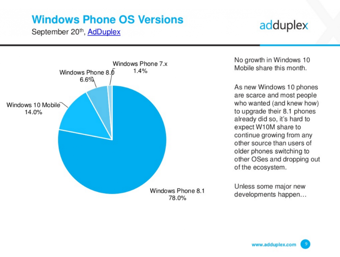 Windows Phone market share interno