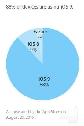 iOS 9 Agosto 2016