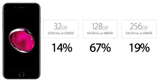 iPhone 7 ed iPhone 7 Plus pre-ordini