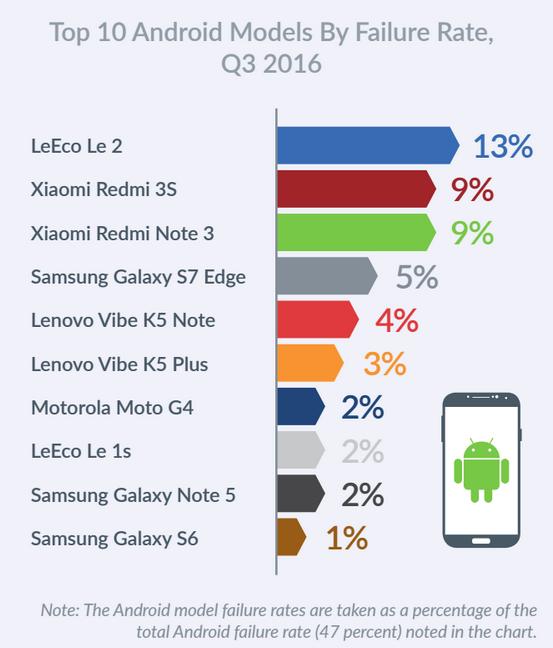 android-crash-q3-2016