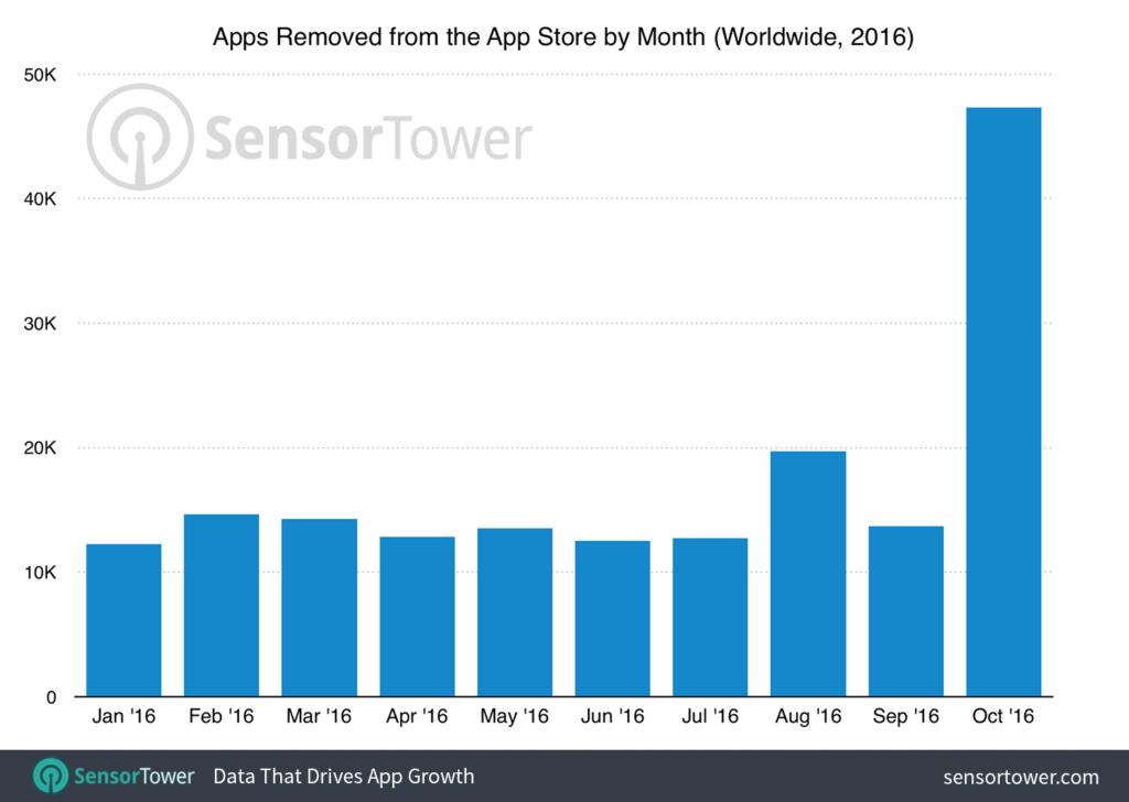 rimozioni-app-store-ottobre-2016