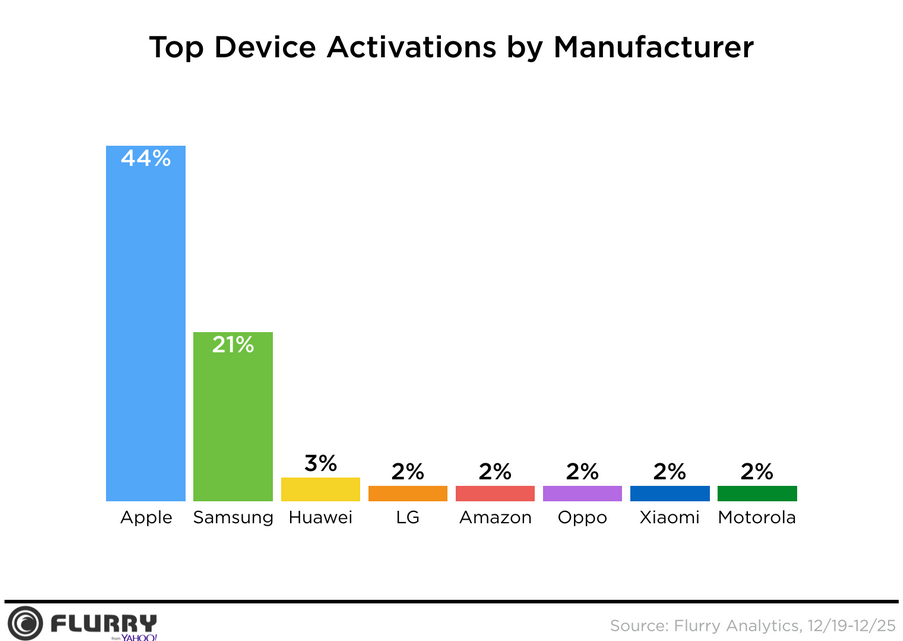 apple-had-more-than-twice-as-many-activations-as-samsung-during-the-holidays