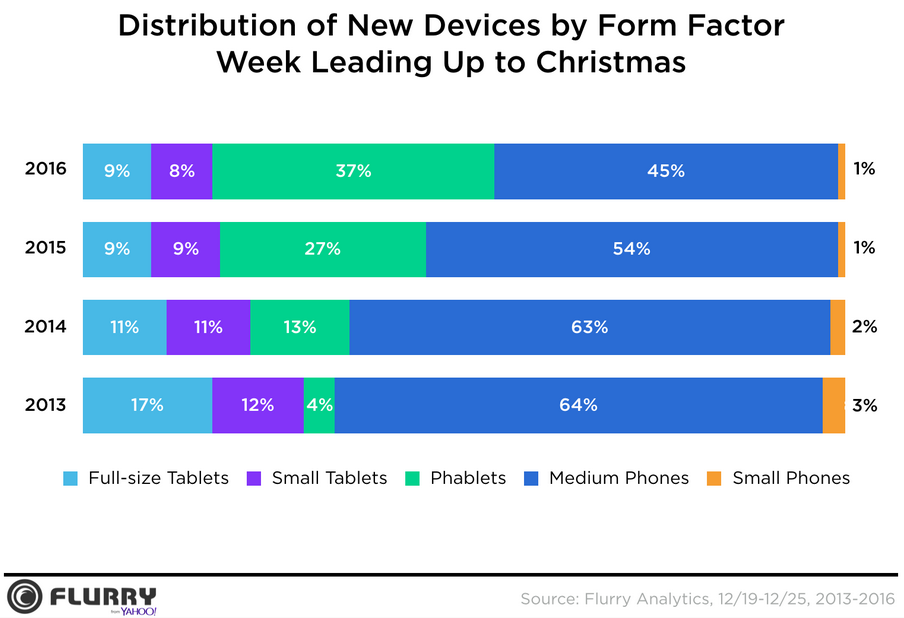 phablet-activations-contiuned-to-rise-this-holiday-season