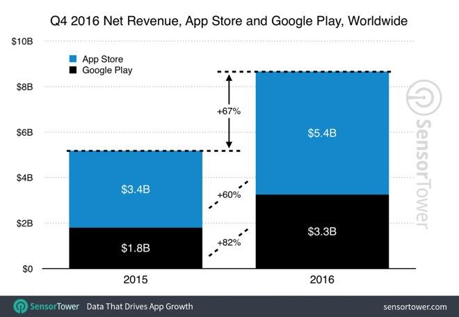 App Store Play Store Q4 2016
