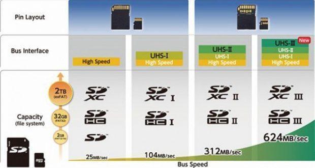 Micro SD UHS-III