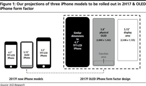 iPhone 8 display OLED tasti a schermo