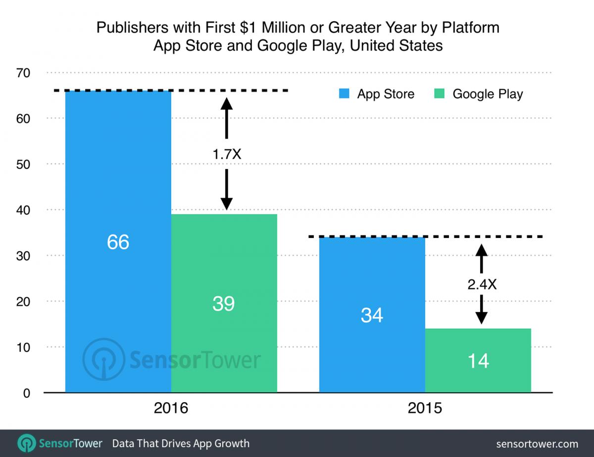 Google Play Store vs App Store sviluppatori milionari