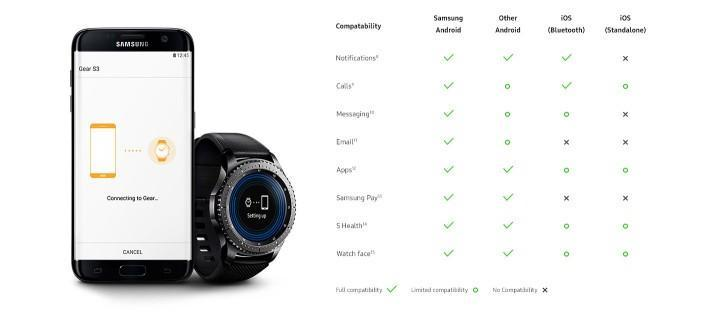 Samsung Gear S3 scheda compatibilità