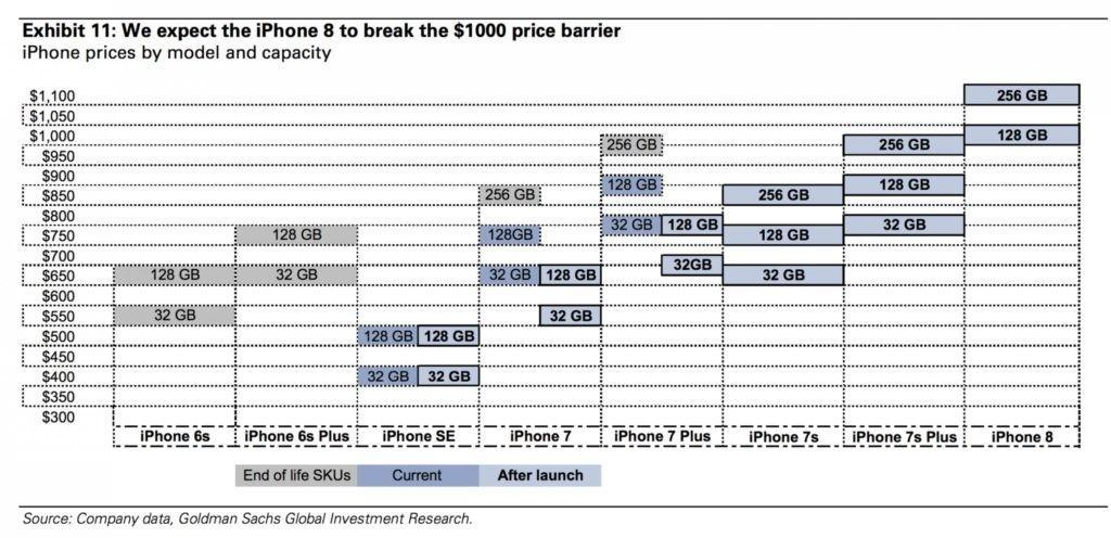 iPhone 8 prezzi